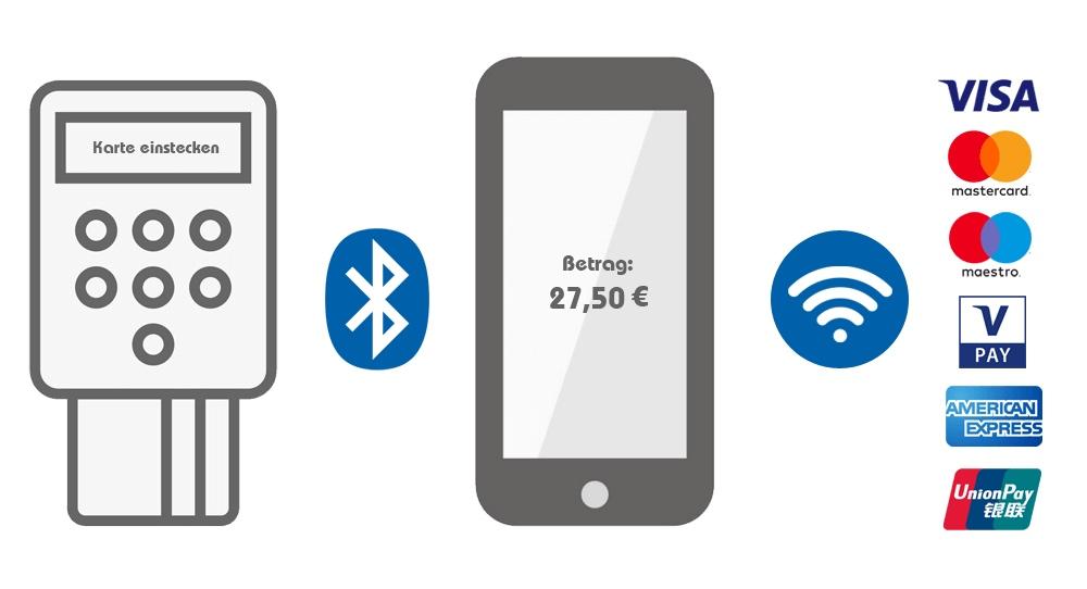 EC-Kartenlesegerät in Verbindung mit einem Smartphone