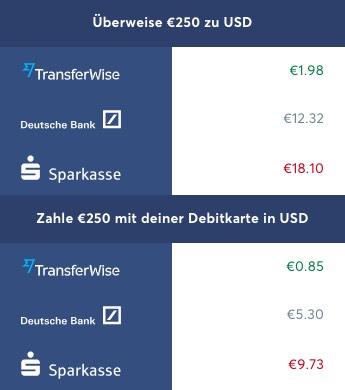 Transferwise vs Banken